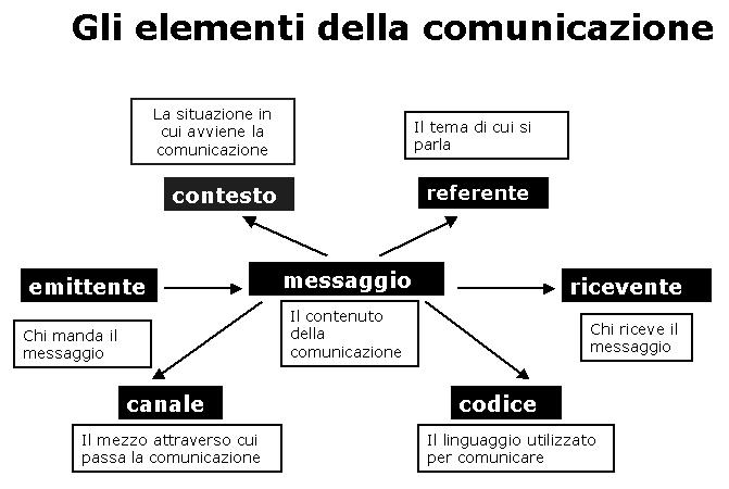 formalizzazione del processo comunicativo